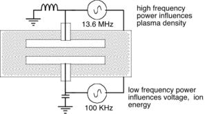 Triode reactor
