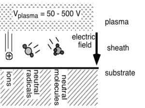 surfaces exposed to plasma