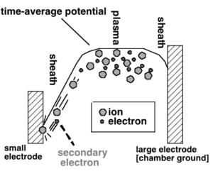 electrostatic potential