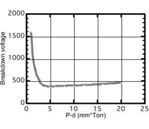 Breakdown voltage vs. P-d