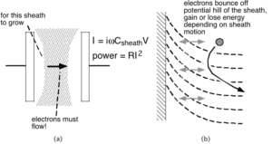 High - frequency electron heating