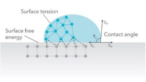 surface tensions at the three-phase contact line