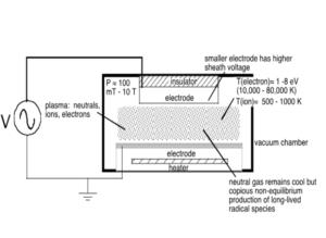 capacitively coupled plasma